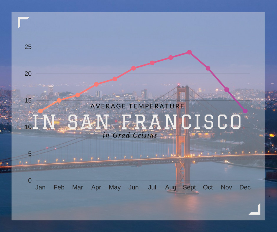 A beginner's guide to San Francisco weather