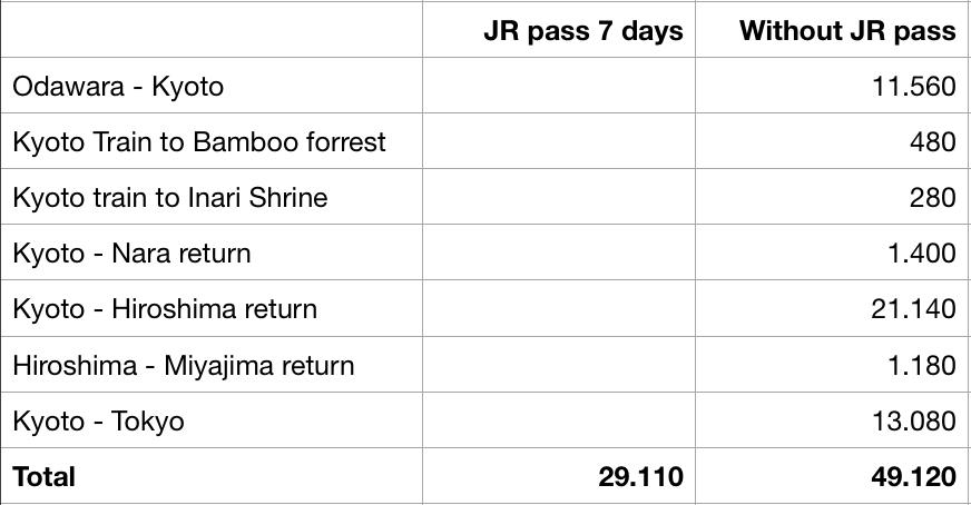 Cost JR pass