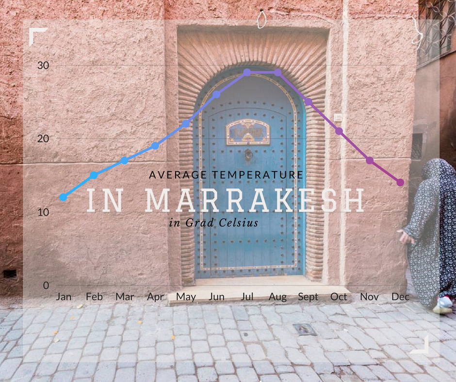 When to go to Marrakech