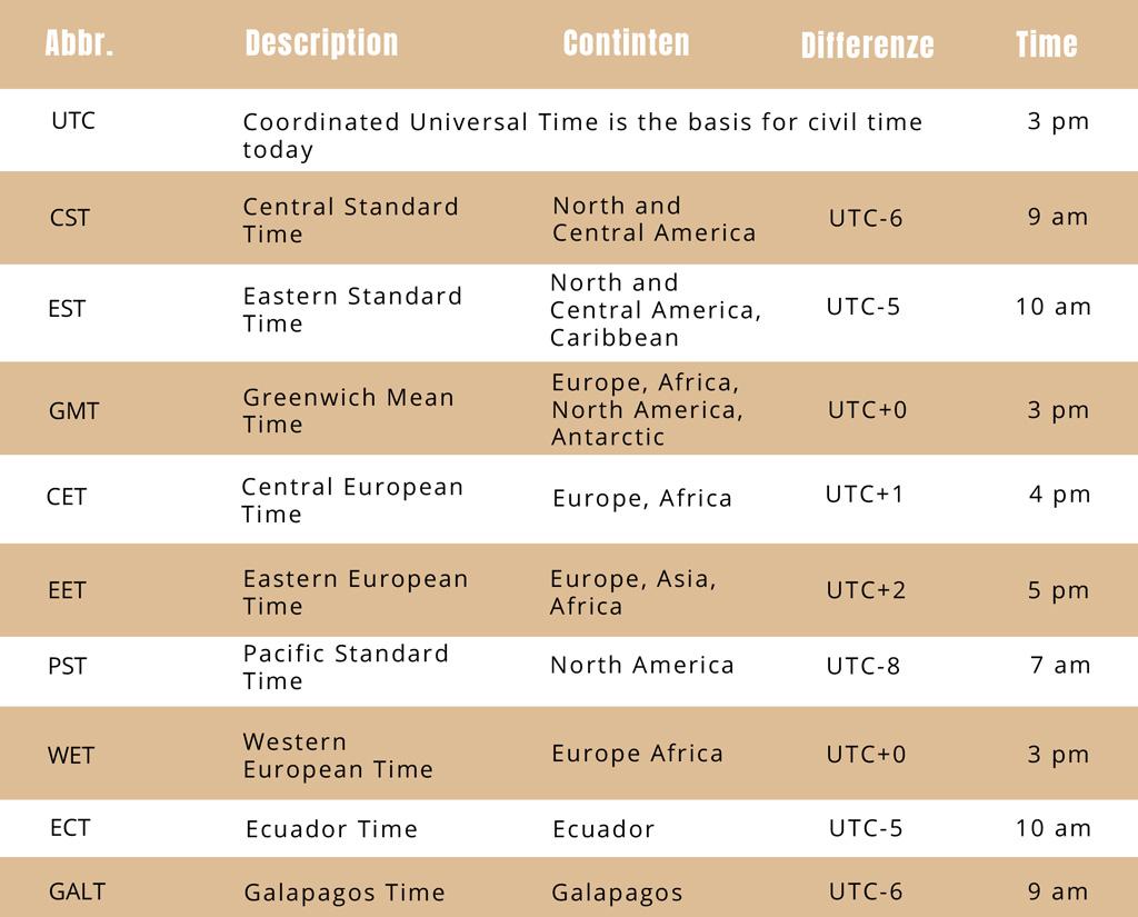Ecuador time zone