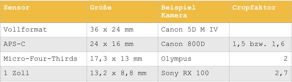 Kamera Kaufberatung - Kamerasensoren